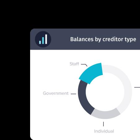 Financials Product - TechnologyOne